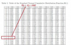 z alpha table statistics  Statistics Z Table Picture