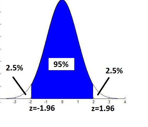 confidence interval in research paper The confidence interval in statistical analysis can be studied by sample size calculator terms: confidence intervals are a frequentis's tool in this paper.